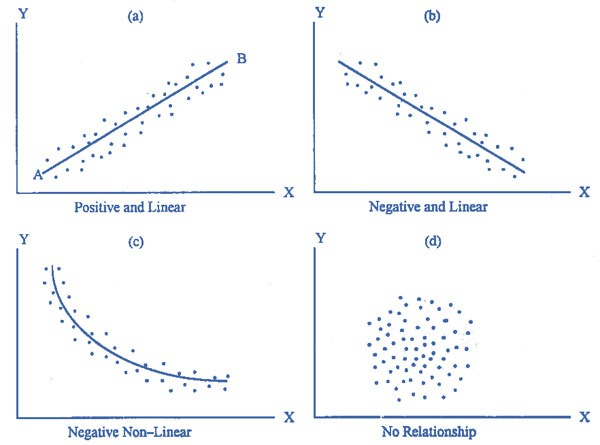 what makes a relationship linear