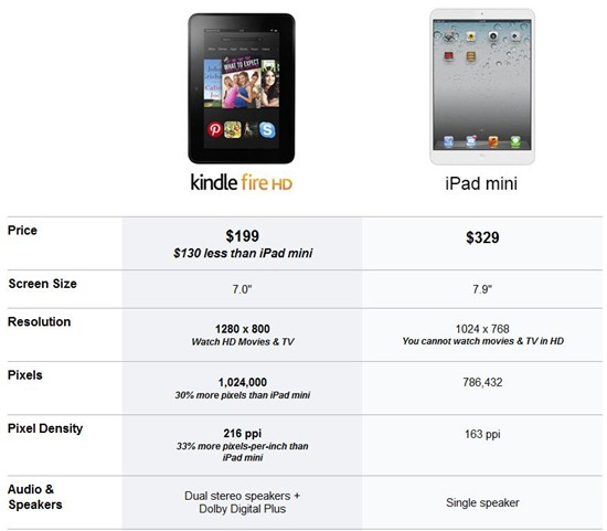 kindle fire hd vs ipad mini