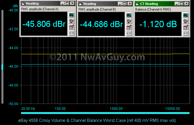 eBay 4556 Cmoy Volume & Channel Balance Worst Case (ref 400 mV RMS max vol)