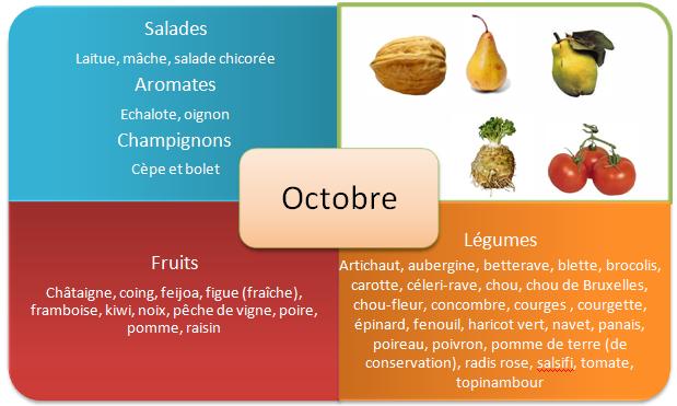 Jesień - słownictwo 2 - Francuski przy kawie