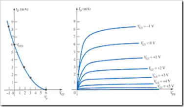 MCQs in Field Effect Transistor Devices Fig. 06