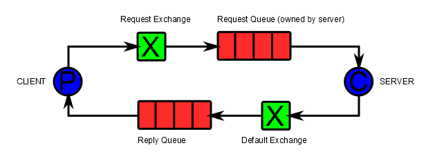 Code rant: RabbitMQ Request-Response Pattern