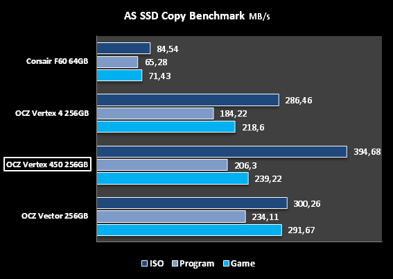 AS SSD COPY  OCZ VERTEX 450 256GB