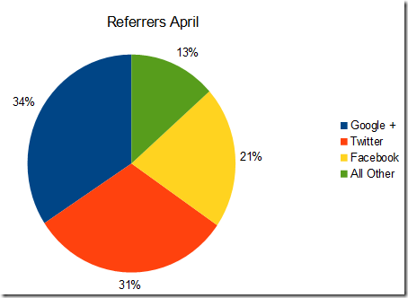 Referrers Apr