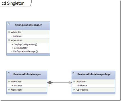 Tutorial Common Design Patterns in C# 4.0 Part6 ...