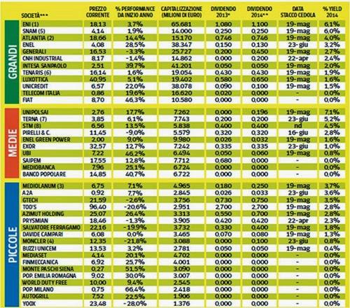 Calendario Dividendi 2020 Borsa Italiana.Azioni Dividendi Dividendi Azioni Italia Rapmirifpo Ml