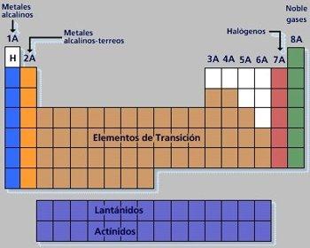 Tabla periodica moderna actual quimica quimica inorganica tabla periodica clasificacion grupos periodos urtaz Choice Image