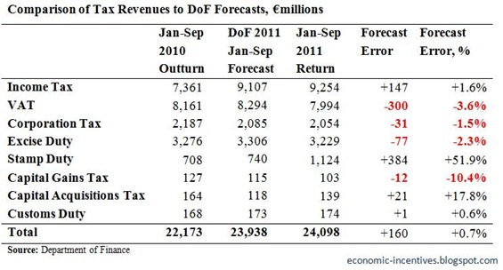 Tax Forecasts to September 2