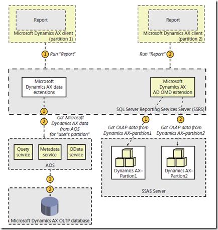 Dynamics AX: Implementing the prebuilt BI solution [AX 2012