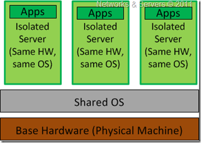 Operating System-Level Virtualization