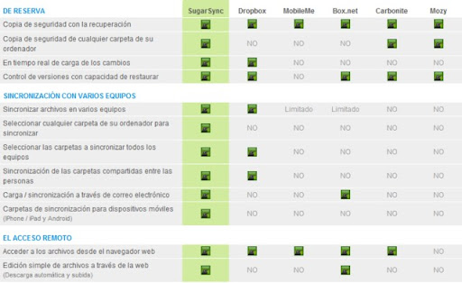 SugarSync vs Dropbox vs Box.net vs Mozy