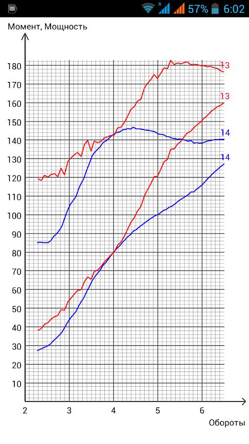Measurement of acceleration - screenshot