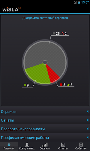 wiSLA.Dashboard