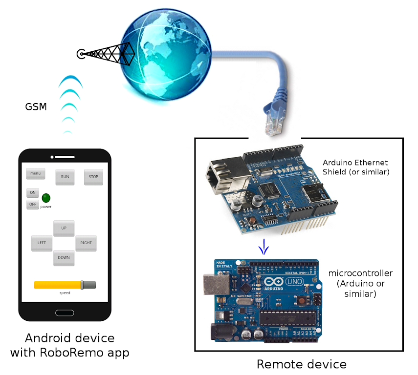 Download RoboRemo - SPP BLE TCP UDP USB APK latest version app for android  devices