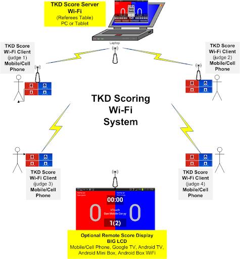 運動必備APP下載|TKD Scoring Wi-Fi Server 好玩app不花錢|綠色工廠好玩App