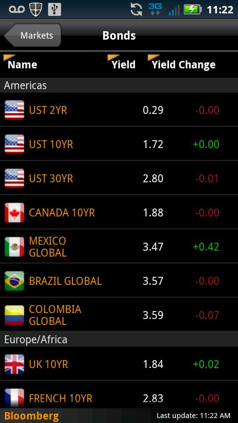 Bloomberg forex rates historical