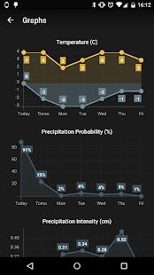 Weather Timeline - Forecast imagem