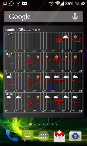 天気グラフ