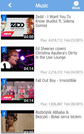World YouTube Videos Ranking