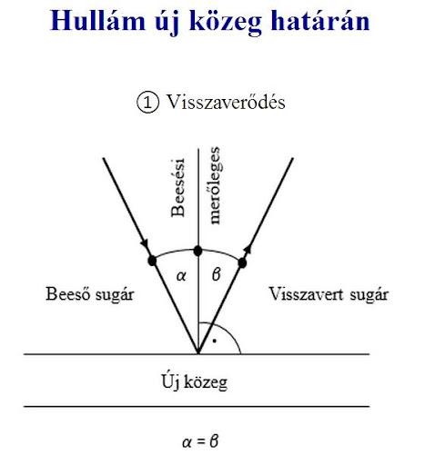 matekonline.hu - Fizika 11