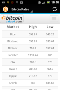 Bitcoin Exchange Rates - Android Apps on Google Play