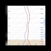 Аэрологическая диаграмма