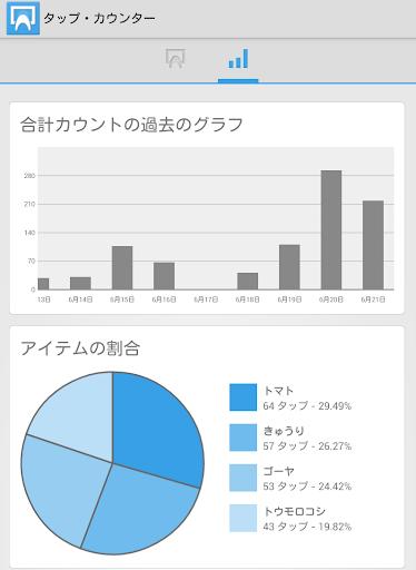 【免費生產應用App】タップ・カウンター-APP點子
