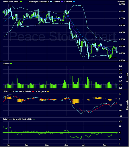 한국증권거래소 Korea Peace StockChart