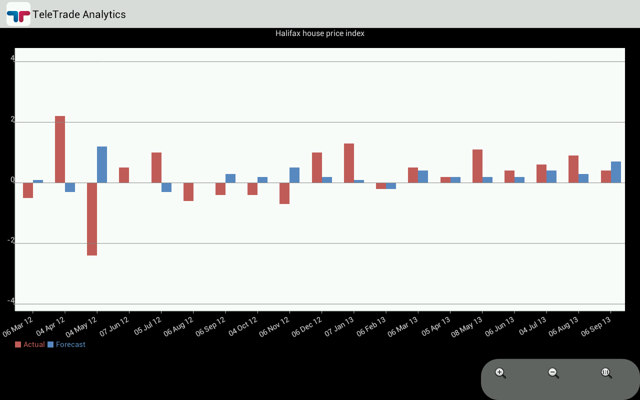 TeleTrade Analytics - screenshot