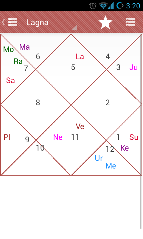 match making horoscope telugu What is vedic telugu horoscope horoscope helps you to plan your life in advance by making you aware of the right time for the various aspects of life.