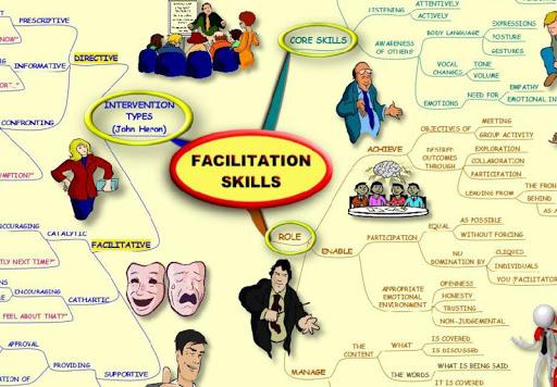 Facilitation Skills - Mind Map