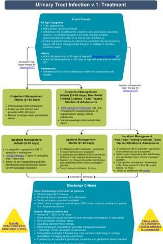 Pediatric Clinical Pathways- screenshot