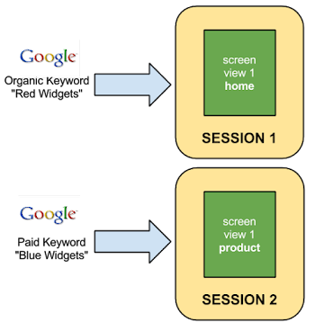 Two separate sessions, with two unrelated interactions.
