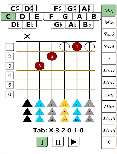 Guitar Chord Breakdown