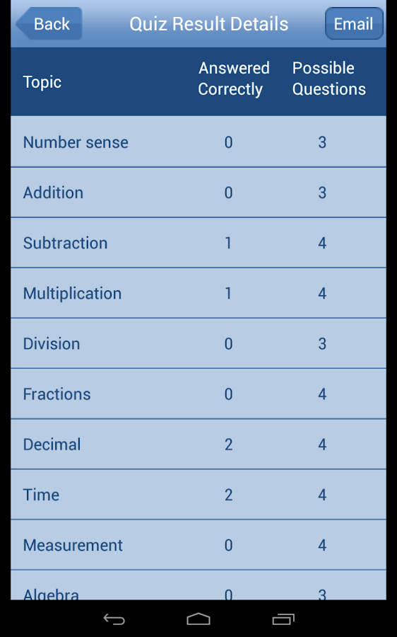 Math Test Prep 4th Grade Android Apps on Google Play – 4th Grade Math Test Prep Worksheets