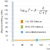 AJ Water Vapor Pressure
