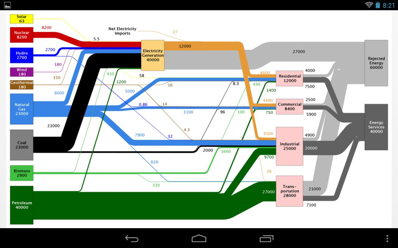 LLNL Flow Charts - screenshot
