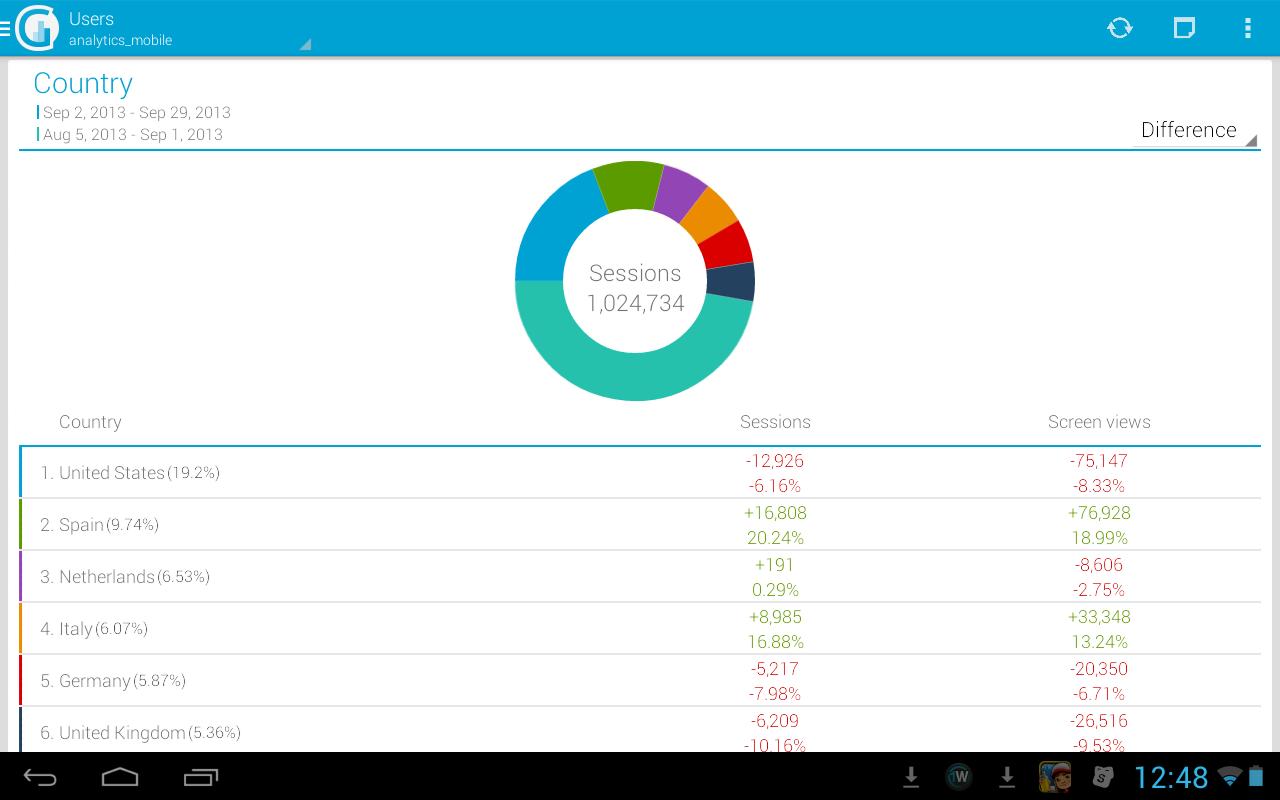 gAnalytics - Google Analytics - screenshot
