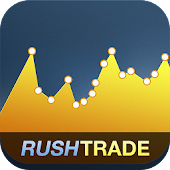 RushTrade - Binary Options