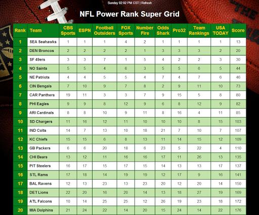 NFL Power Rank Advantage