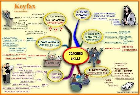 免費商業App People Skills - 4 MindMaps 阿達玩APP