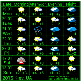 Weather Forecast Widget
