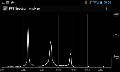 FFT Spectrum Analyzer