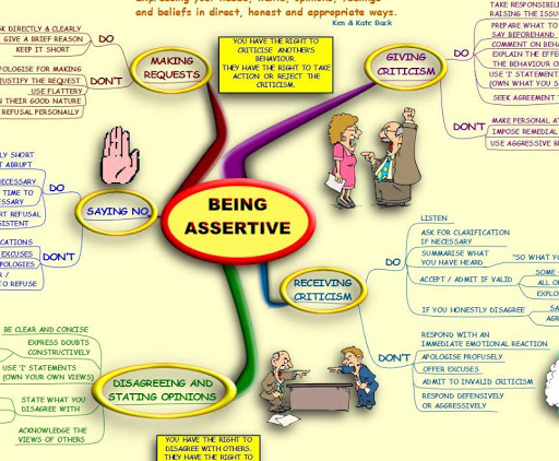 Assertiveness MindMap