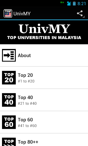 UnivMY: Malaysia Top Colleges