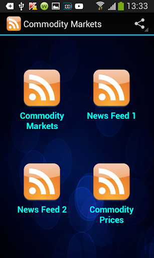 Commodities Markets Prices