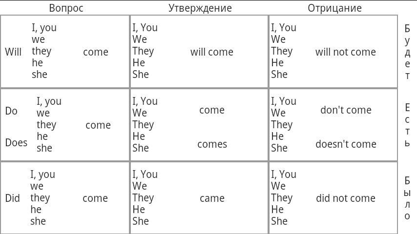 Грамматика английского языка.