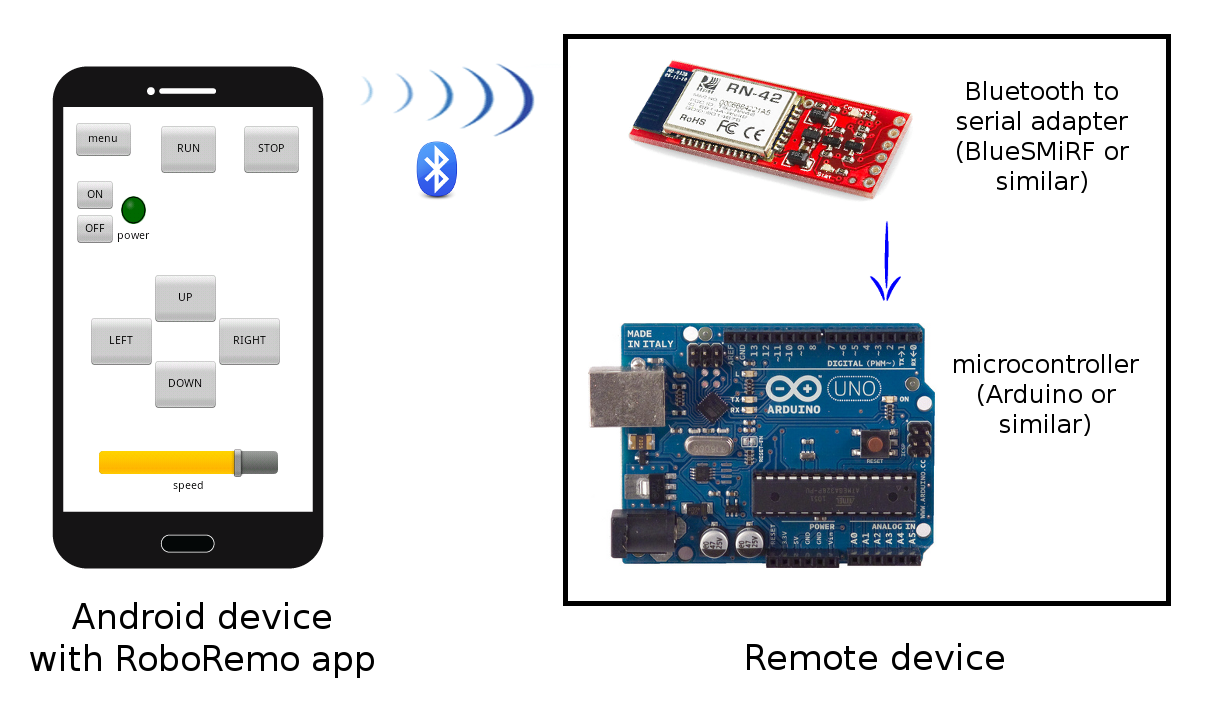 Roboremo Spp Ble Tcp Udp Usb Android Apps On Google Play