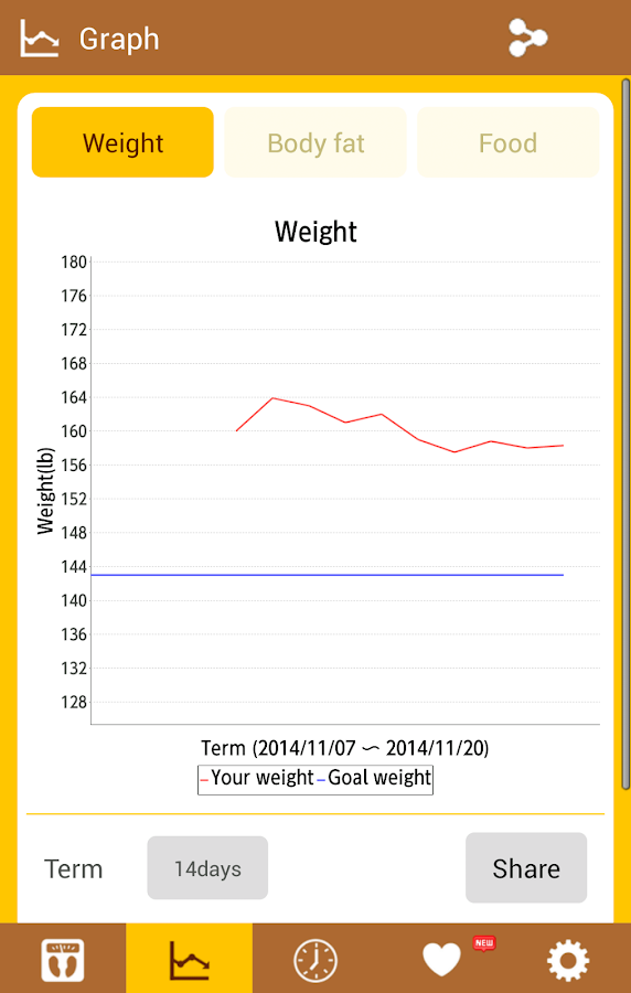 Easy Weight Manager- screenshot