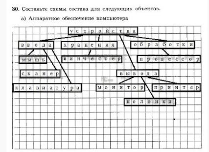 Решебник 7 класс. Информатика